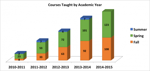 TILE Courses by Academic Year