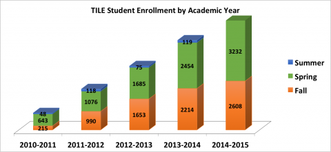 Student Enrollment in TILE by Academic Year